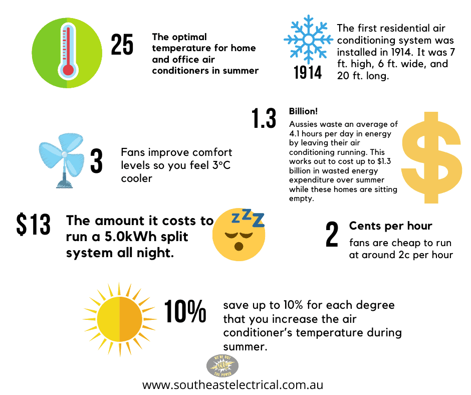 Air conditioning infographic